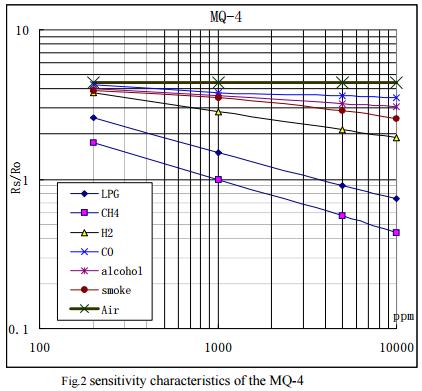 График: сопротивление в зависимости от концентрации газов.