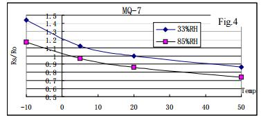 Зависимость точности показаний датчика от влажности и температуры