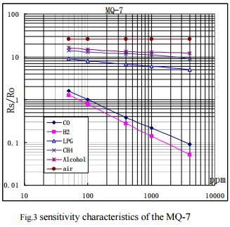 График зависимости сопротивления датчика MQ-7 от концентрации исследуемых газов.
