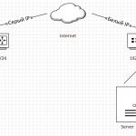 Подключаемся к удаленному роутеру ZyXEL по IPsec VPN через StrongSwan на Headless Ubuntu 14LTS