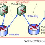 SoftEther VPN — проходящий сквозь «огненную стену»