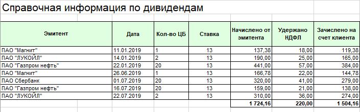 дивиденды, акции, НДФЛ