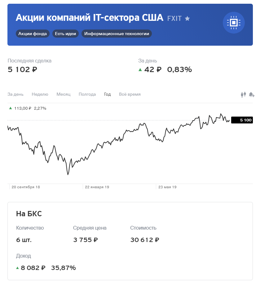 fxit, фонд, акции, ETF