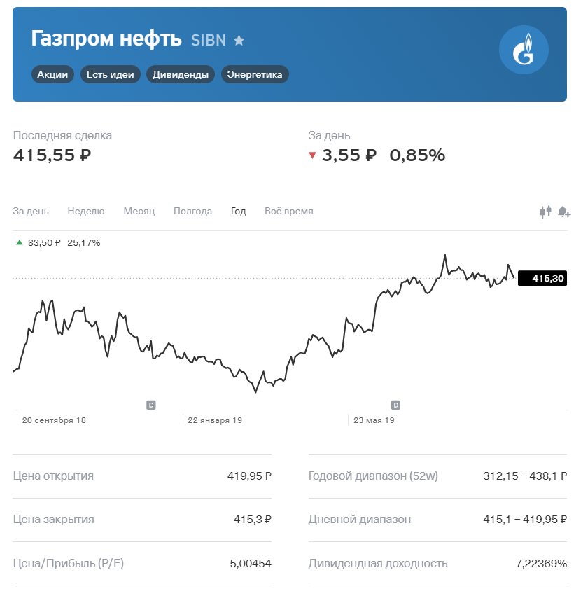 газпром, котировка, цена