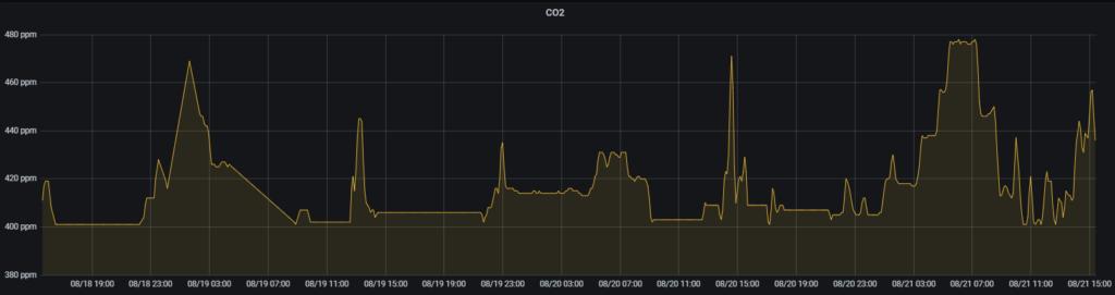 график CO2, Город, квартира