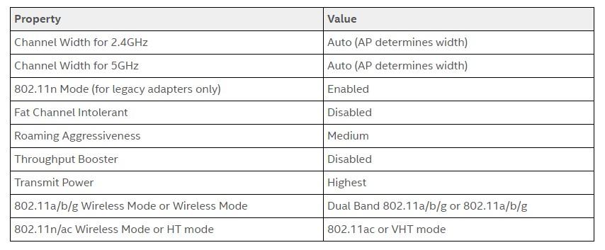 рекомендации intel для настройки Wi-Fi при BSOD