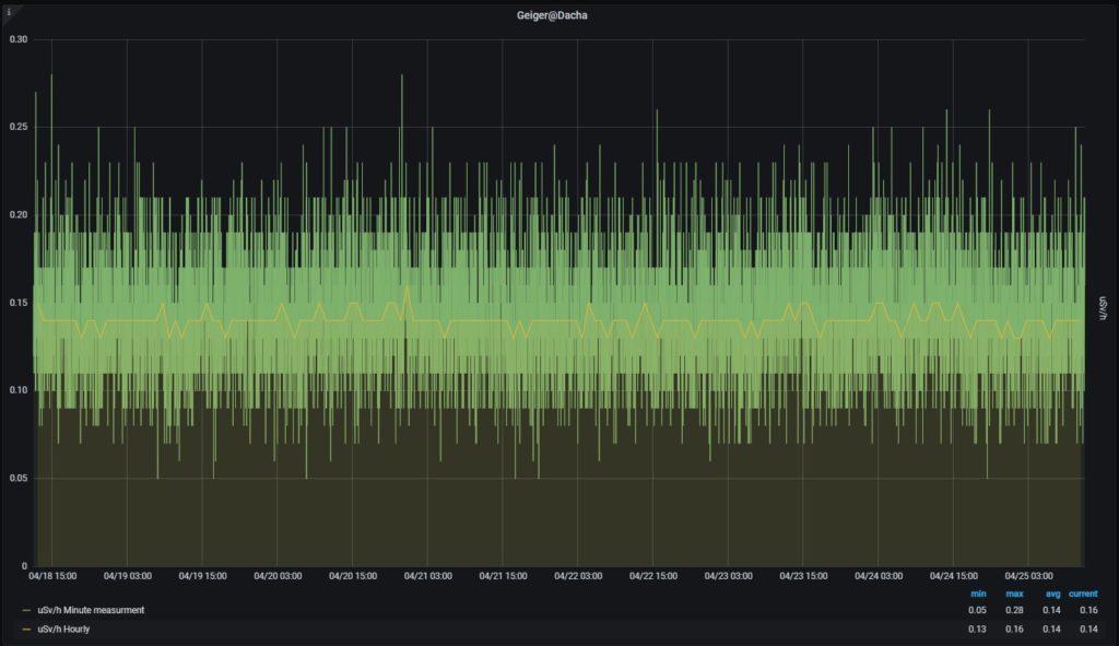 наблюдение за радиацией, график